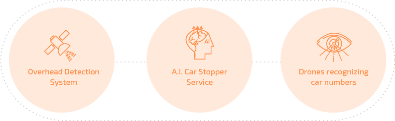 Overhead Datection System / A.I.Stopper Service / Drones recognizing car numbers